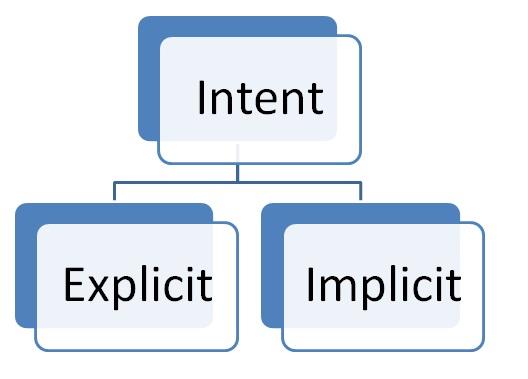 Cara Menggunakan Intent
