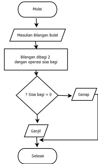 21 Contoh Algoritma Dan Flowchart Badoy Studio