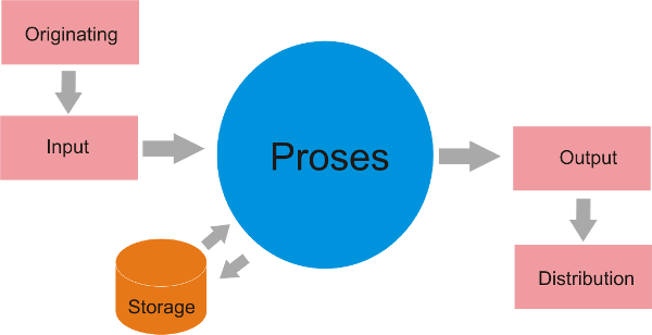 pemrograman dasar