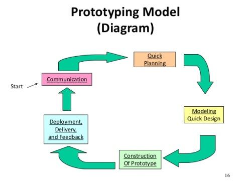 metode pengembangan perangkat lunak