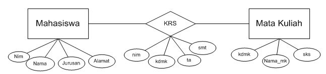 Contoh ERD sederhana