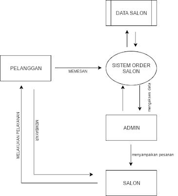 contoh dfd level 2